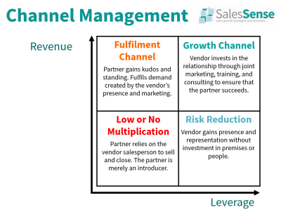 Diagram of indirect sales strategies to illustrate our sales channel partner management training booking page.