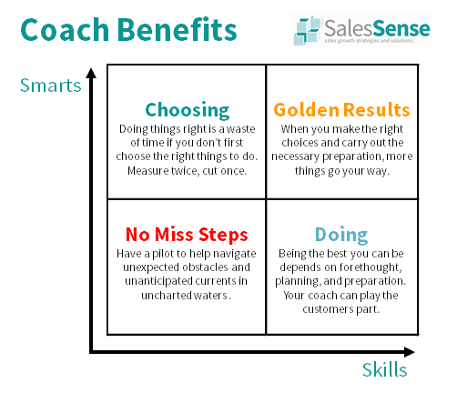 Diagram illustrating the benefits of a sales coach to support our article about using sales coaching to double your income.