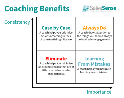 Diagram illustrating sales coaching benefits.