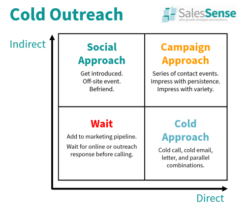 Diagram illustrating indirect, direct, and combined cold outreach sales approaches.