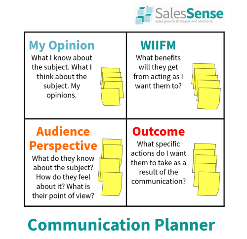 Diagram illustrating a communication planning tool our sales communication skills training overview page.