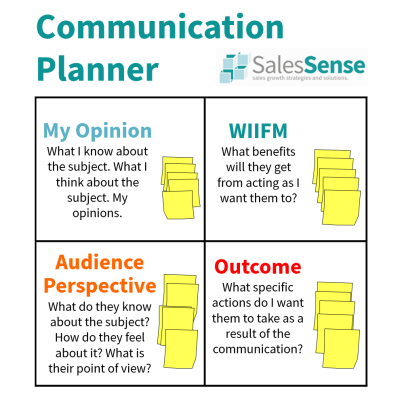 Diagram showing a communication planner to illustrate our business communication skills training description page.