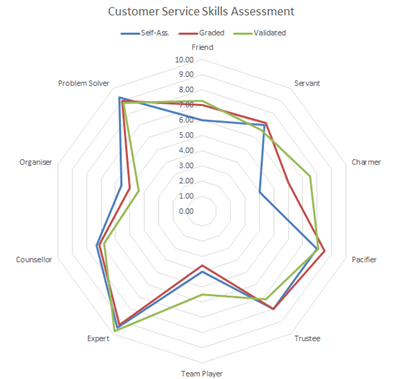 Performance Appraisal Interview Questions for Customer Service