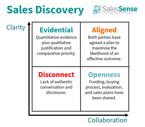 Diagram illustrating the the important objectives of a sales discovery call.