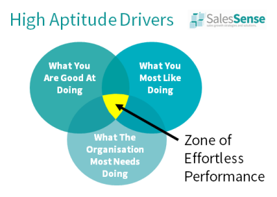 Diagram illustrating high aptitude drivers to support our free sales training page.