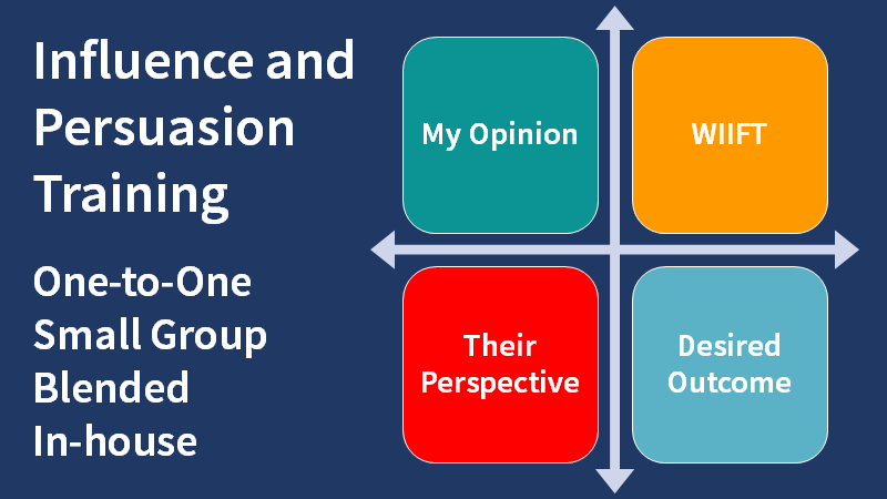 Diagram presenting key elements of a communication to support our influence and persuasion training promotion panel.