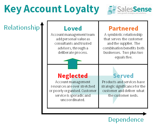 Diagram illustrating the impact of customer loyalty and the importance of key account management training.