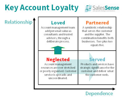 Diagram illustrating the impact of customer loyalty and the importance of large account management training.