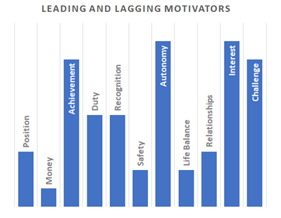 Diagram depicting leading and lagging intrinsic motivation factors for the work motivator aspects of the sales exam.