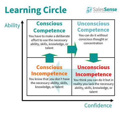 Diagram illustrating the learning circle and why B2B sales training courses increase sales.