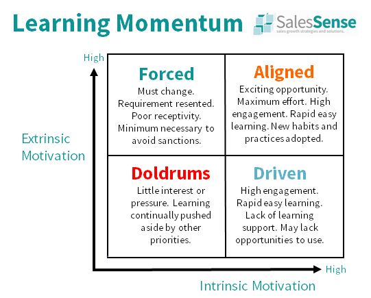 Diagram about learning momentum to support our competency based learning process page.