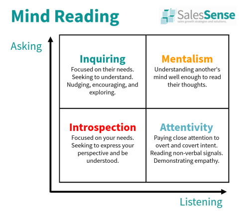 Diagram illustrating the components of mind reading to support a post about persuasive communication.