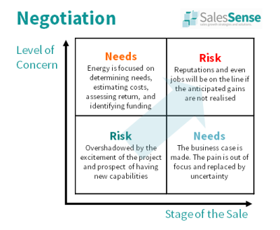 Diagram showing how negotiation focus changes as a sale proceeds towards conclusion. Illustrates our sales negotiation skills training course description page.