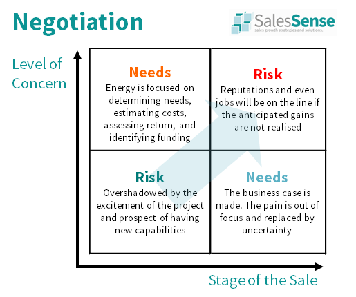 Diagram illustrating the way risk changes the nature of a sales negotiation to support our sales communication skills training overview page.