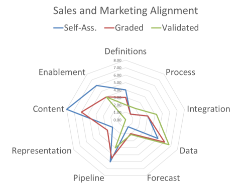 Chart showing sales and marketing alignment results.