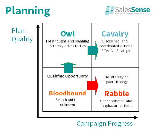 Diagram illustrating the importance of plan quality to support Clive Miller's article about sales planning.