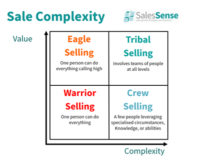 Diagram that illustrate the differences between selling scenarios supporting our enterprise sales training program booking page.