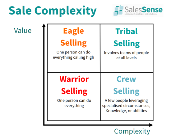 Diagram showing differences between complex sales and other scenarios to Support our corporate sales training description page.