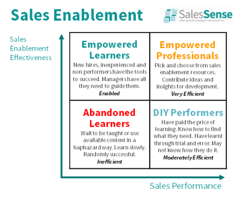 Diagram illustrating sales enablement effectivness to support our associated sales enablement plan questionnaire.