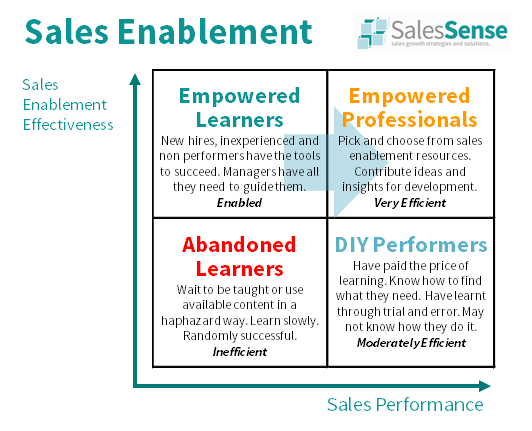 Diagram to illustrate the potential 25% sales upside available from sales training, sales coaching, and sales consulting services.