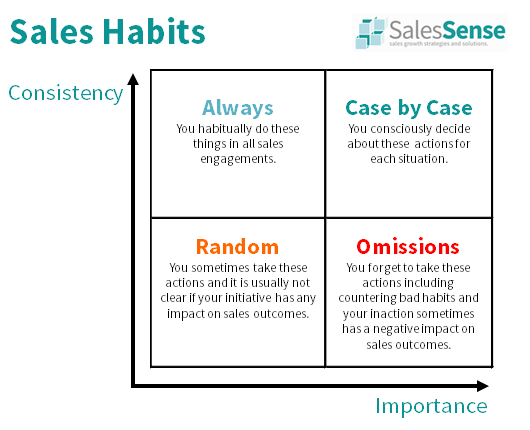 Diagram about sales habits to accompany a group coaching workshop booking page.