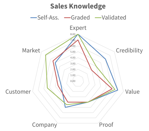 Diagram depicting scores for sales knowledge aspects of our sales test know as the sales exam.