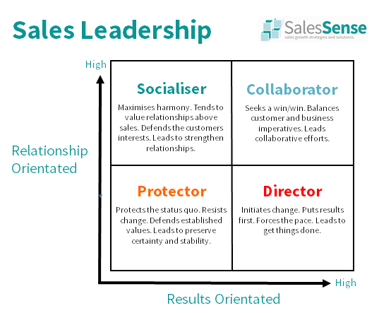 Digram illustrating sales leadership styles to support our sales management articles archive page.