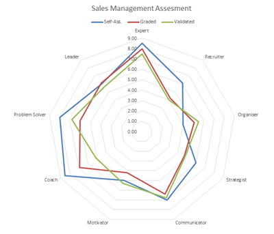 Sales Manager Assessment - Sales Management Skills