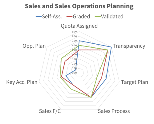 Diagram of sales operations planning assessment, grading, and validation scores to support the assessment booking page.