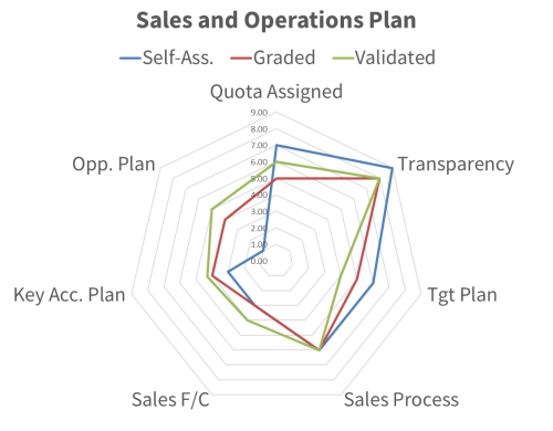 Diagram showing example sale plan review results.