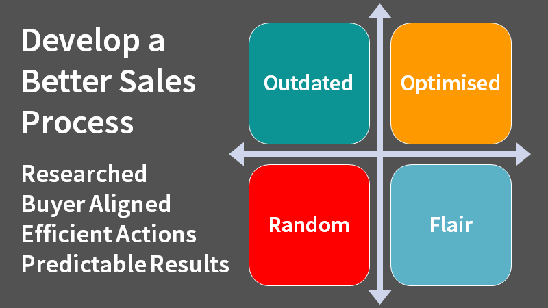 Diagram about the aligning the sales process.