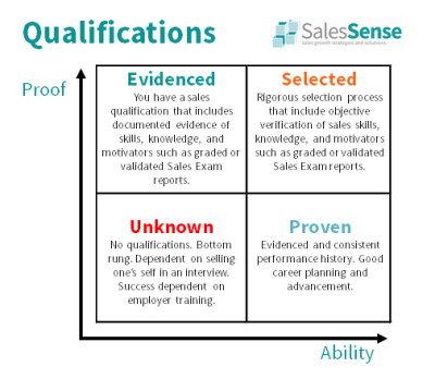 Diagram reflecting the impact of sales qualifications such as the sales exam.
