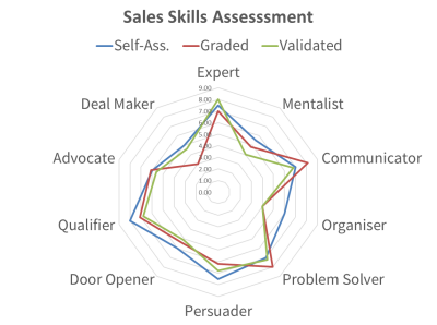 Diagram of sales competence scores from one of six free SalesSense assessments.