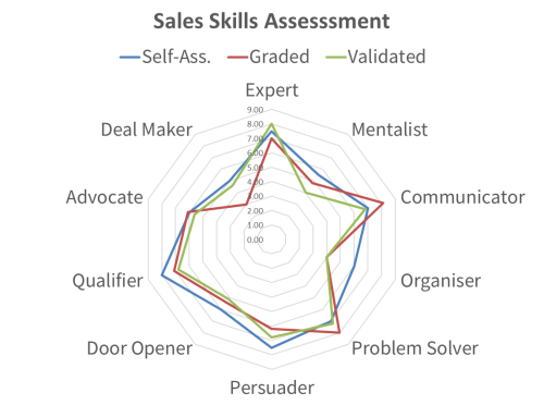 Diagram depicting scoring for the sales skill aspects of the sales exam.