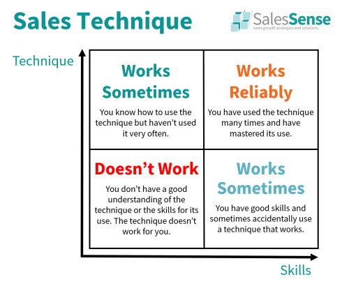 Diagram illustrating the difference betwee sales skills and sales techniques..