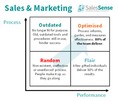 Sales and Marketing Effectiveness Review