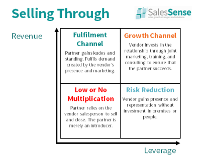 Diagram illustrating indirct sales strategies supporting our channel manager course booking page.