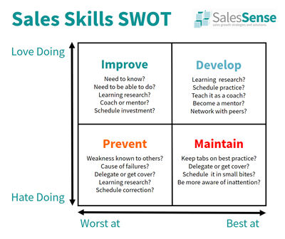 Sales Skills Development