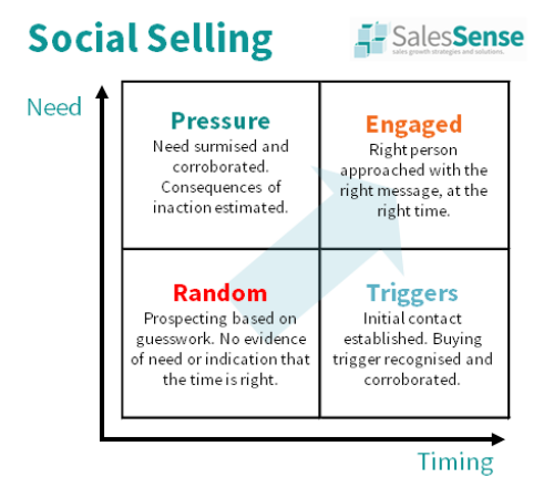 Diagram showing a social selling framework to illustrate our social selling training course description page.