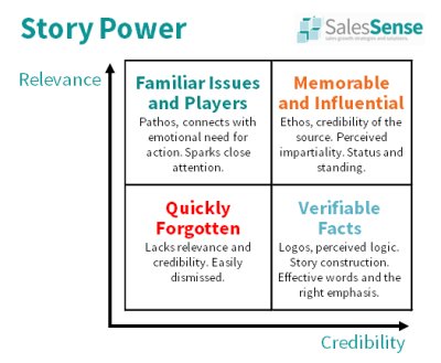Diagram about the power of sales story telling to support an article by Craig Harrison