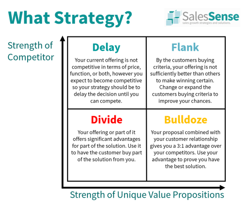 Diagram showing how to use competitive sales strategy.