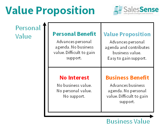 The Purpose of Sales, Sales Mindset, Sales Attitude, Sales Ethics