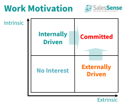 Diagram contrasting intrinsic v extrinsic motivators.